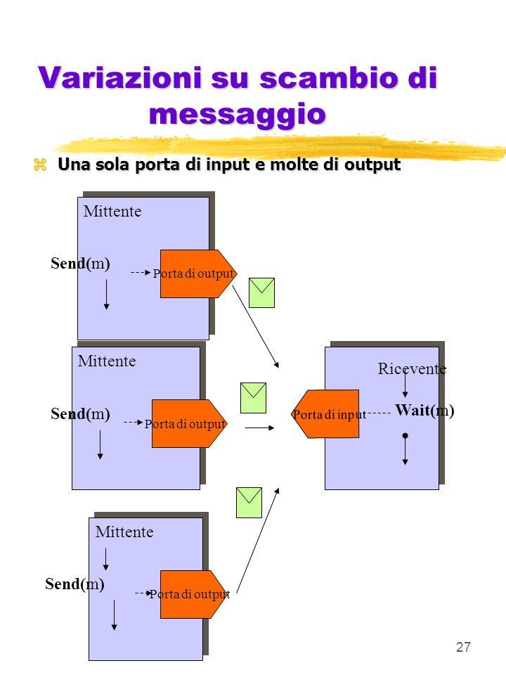 27 Variazioni su scambio di messaggio zUna sola porta di input e molte di output Porta di input Ricevente Wait(m) Porta di output Mittente Send(m) Porta di output Mittente Send(m) Porta di output Mittente Send(m)