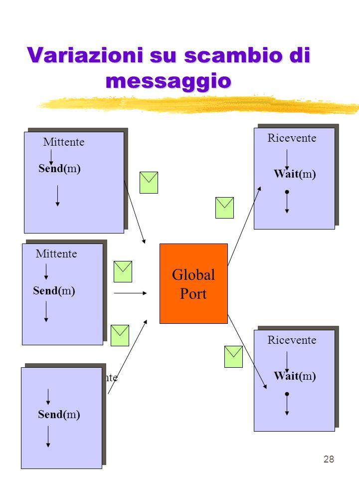 28 Variazioni su scambio di messaggio Ricevente Wait(m) Mittente Send(m) Mittente Send(m) Ricevente Wait(m) Mittente Send(m) Global Port