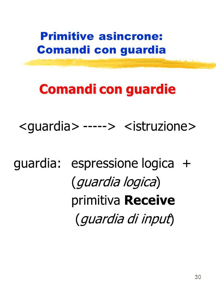 30 Primitive asincrone: Comandi con guardia Comandi con guardie -----> guardia: espressione logica + (guardia logica) primitiva Receive (guardia di input)