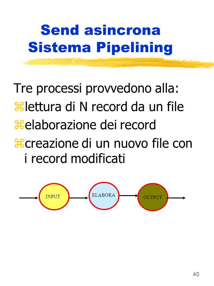40 Send asincrona Sistema Pipelining Tre processi provvedono alla: zlettura di N record da un file zelaborazione dei record zcreazione di un nuovo file con i record modificati INPUT ELABORA OUTPUT