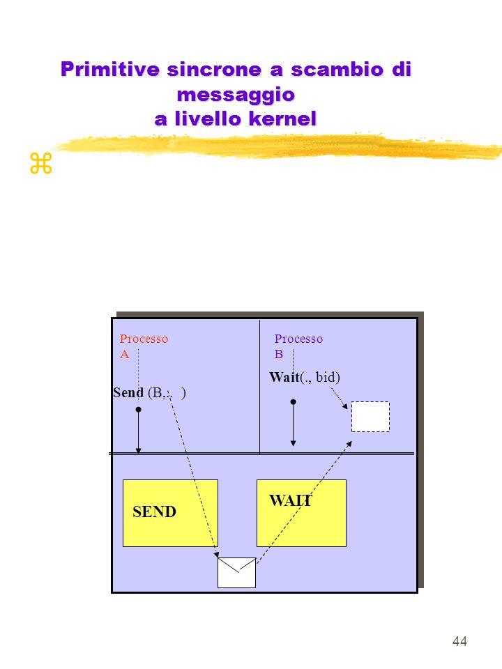 44 Primitive sincrone a scambio di messaggio a livello kernel SEND WAIT Processo A Send (B,..