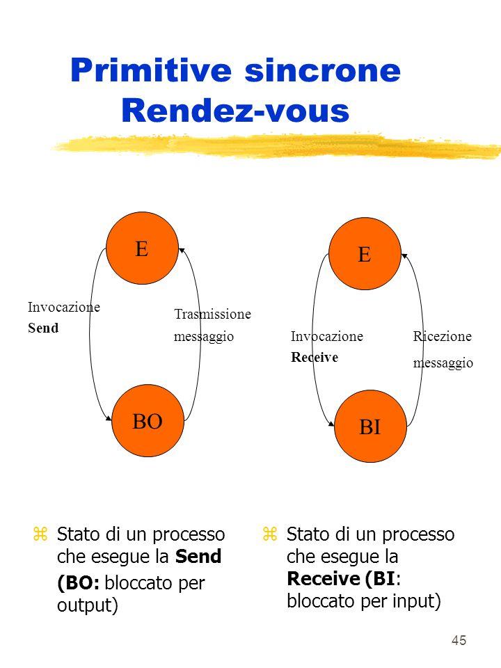 45 Primitive sincrone Rendez-vous zStato di un processo che esegue la Send (BO: bloccato per output) z Stato di un processo che esegue la Receive (BI: bloccato per input) E BO E BI Invocazione Send Trasmissione messaggio Invocazione Receive Ricezione messaggio