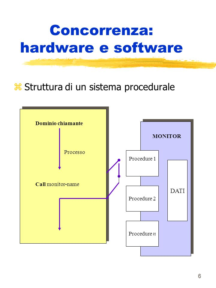 7 Concorrenza: hardware e software zStruttura di un sistema a scambio di messaggi Process SEND (request) WAIT (reply) Process SEND (request) WAIT (reply) Procedura n Procedura 2 Procedura 1 DATI Procedure interne WAIT call requested procedure SEND reply Process
