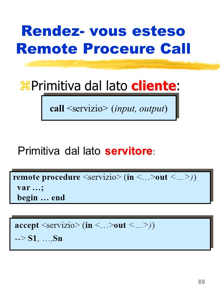 69 Rendez- vous esteso Remote Proceure Call cliente zPrimitiva dal lato cliente: call (input, output) servitore Primitiva dal lato servitore : remote procedure (in out )) var …; begin … end accept (in out )) --> S1, …,Sn