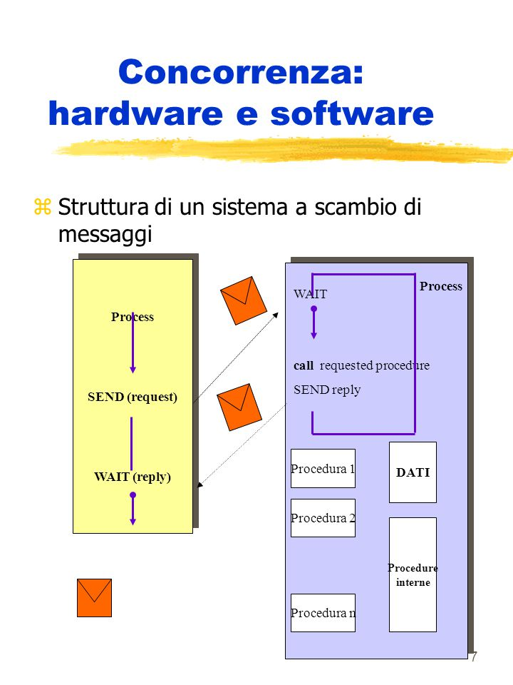 7 Concorrenza: hardware e software zStruttura di un sistema a scambio di messaggi Process SEND (request) WAIT (reply) Process SEND (request) WAIT (rep