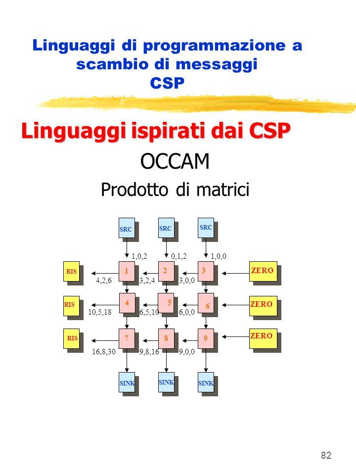 82 Linguaggi di programmazione a scambio di messaggi CSP Linguaggi ispirati dai CSP OCCAM Prodotto di matrici 4 4 1 1 7 7 8 8 9 9 SINK RIS SRC 1,0,2 0,1,2 1,0,0 ZERO 23 5 6 SINK 4,2,6 3,2,4 3,0,0 10,5,18 6,5,10 6,0,0 16,8,30 9,8,16 9,0,0
