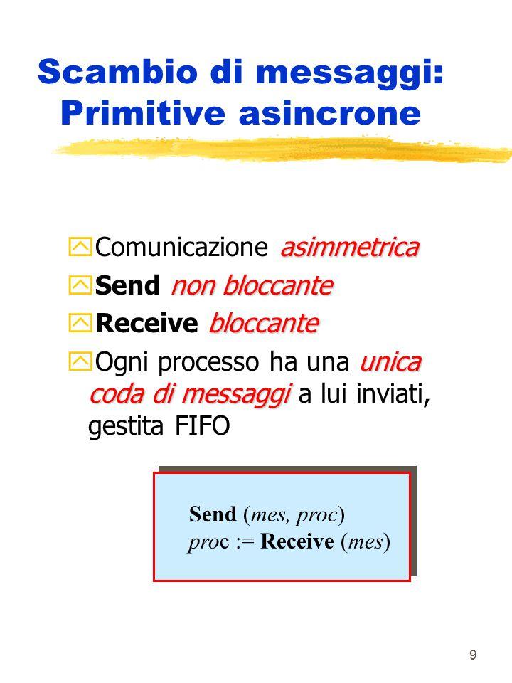 9 Scambio di messaggi: Primitive asincrone asimmetrica yComunicazione asimmetrica non bloccante ySend non bloccante bloccante yReceive bloccante unica coda di messaggi yOgni processo ha una unica coda di messaggi a lui inviati, gestita FIFO Send (mes, proc) proc := Receive (mes) Send (mes, proc) proc := Receive (mes)