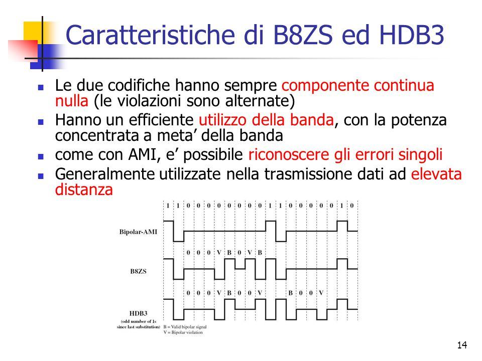 14 Caratteristiche di B8ZS ed HDB3 Le due codifiche hanno sempre componente continua nulla (le violazioni sono alternate) Hanno un efficiente utilizzo della banda, con la potenza concentrata a meta' della banda come con AMI, e' possibile riconoscere gli errori singoli Generalmente utilizzate nella trasmissione dati ad elevata distanza