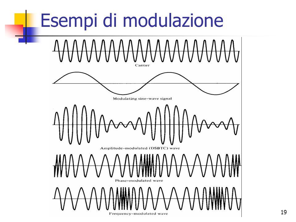 19 Esempi di modulazione