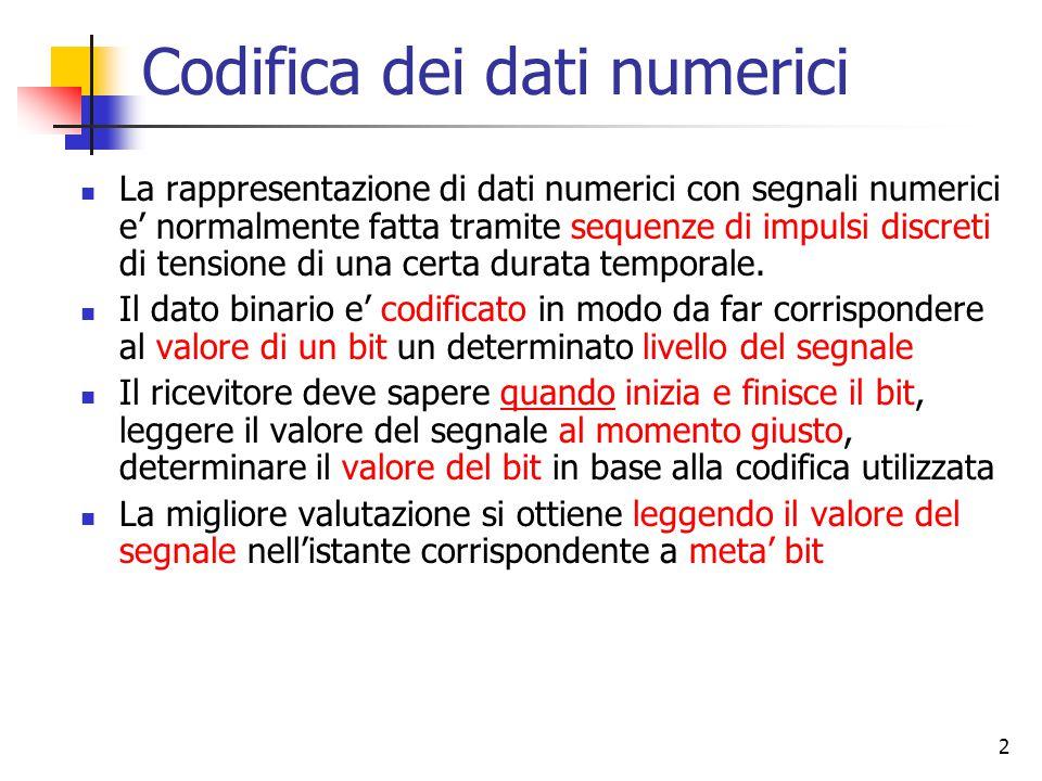2 Codifica dei dati numerici La rappresentazione di dati numerici con segnali numerici e' normalmente fatta tramite sequenze di impulsi discreti di tensione di una certa durata temporale.