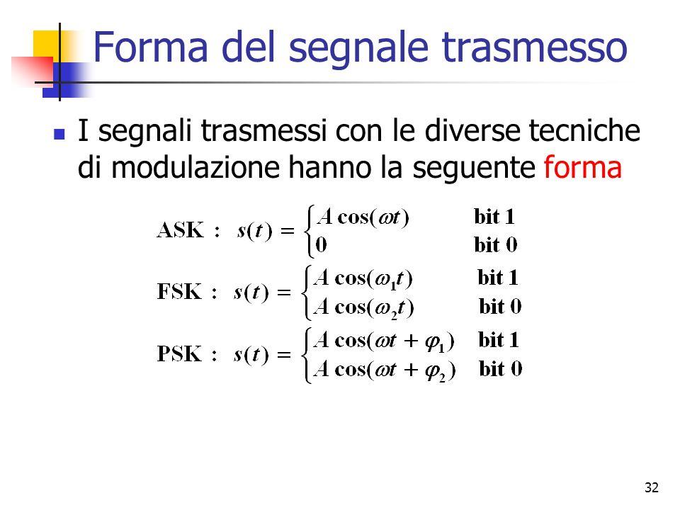 32 Forma del segnale trasmesso I segnali trasmessi con le diverse tecniche di modulazione hanno la seguente forma