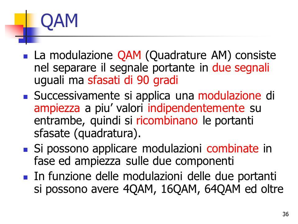 36 QAM La modulazione QAM (Quadrature AM) consiste nel separare il segnale portante in due segnali uguali ma sfasati di 90 gradi Successivamente si applica una modulazione di ampiezza a piu' valori indipendentemente su entrambe, quindi si ricombinano le portanti sfasate (quadratura).