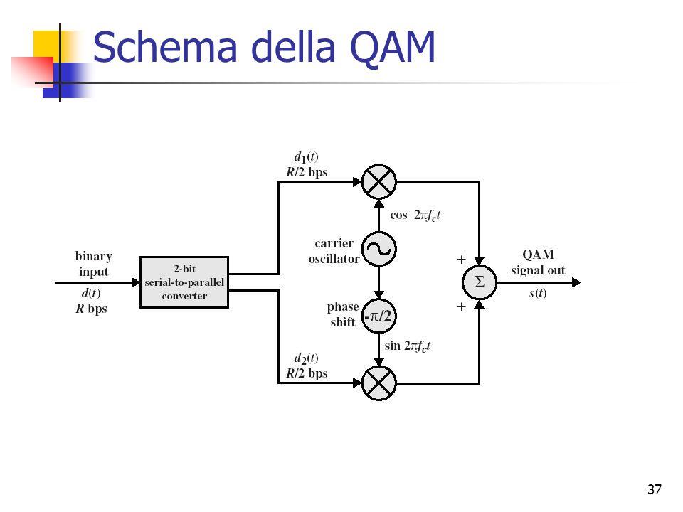 37 Schema della QAM