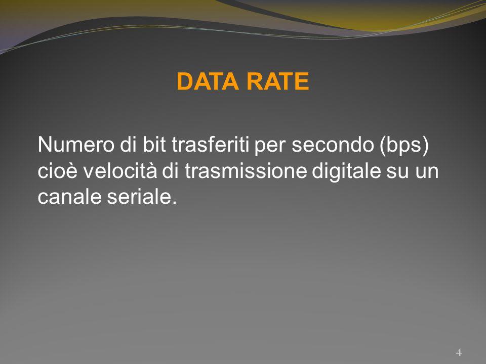 DATA RATE Numero di bit trasferiti per secondo (bps) cioè velocità di trasmissione digitale su un canale seriale.