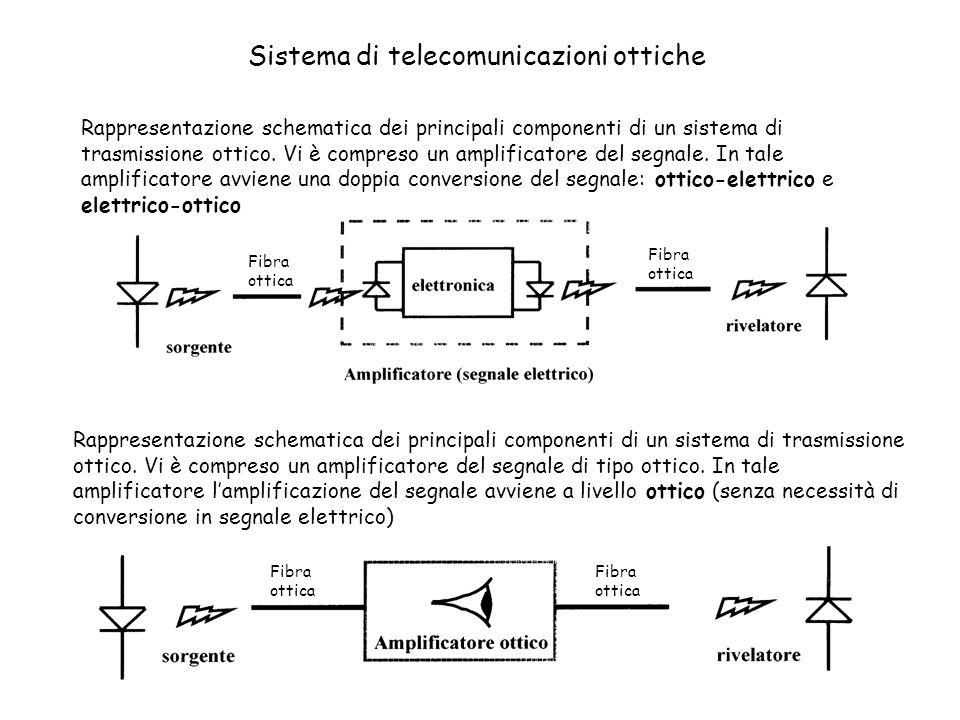 Rappresentazione schematica dei principali componenti di un sistema di trasmissione ottico.