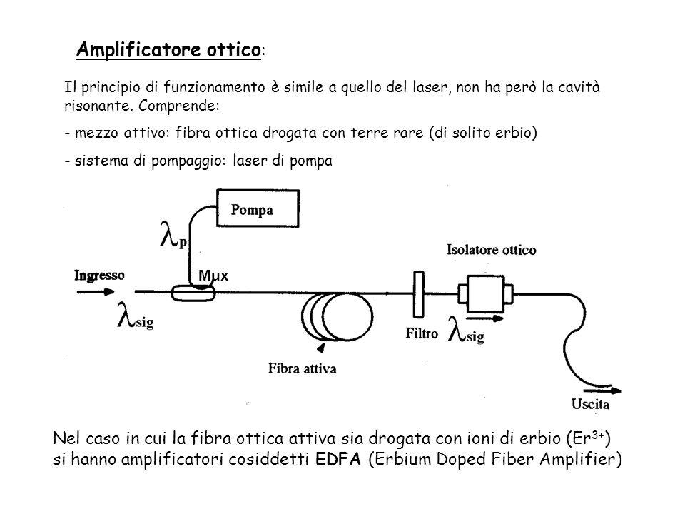 Amplificatore ottico : Il principio di funzionamento è simile a quello del laser, non ha però la cavità risonante.