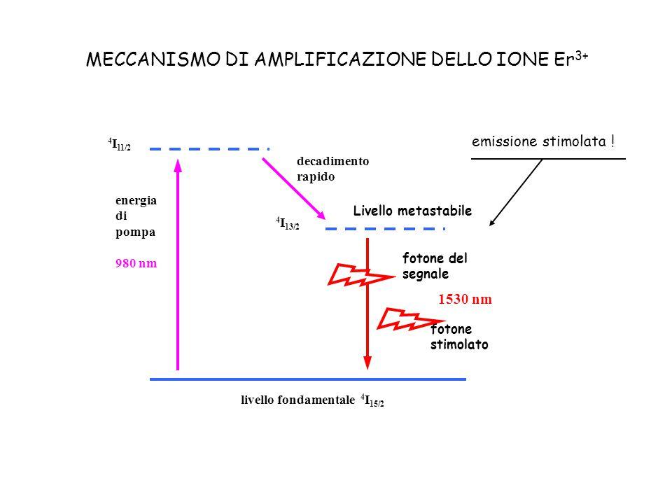Rete di transito di Telecom Italia comprende oltre 200 amplificatori ottici, con le seguenti funzioni: - ripetitori di linea (amplificazione lungo il collegamento) - amplificatori di potenza nel trasmettitore (booster) - preamplificatori nel ricevitore