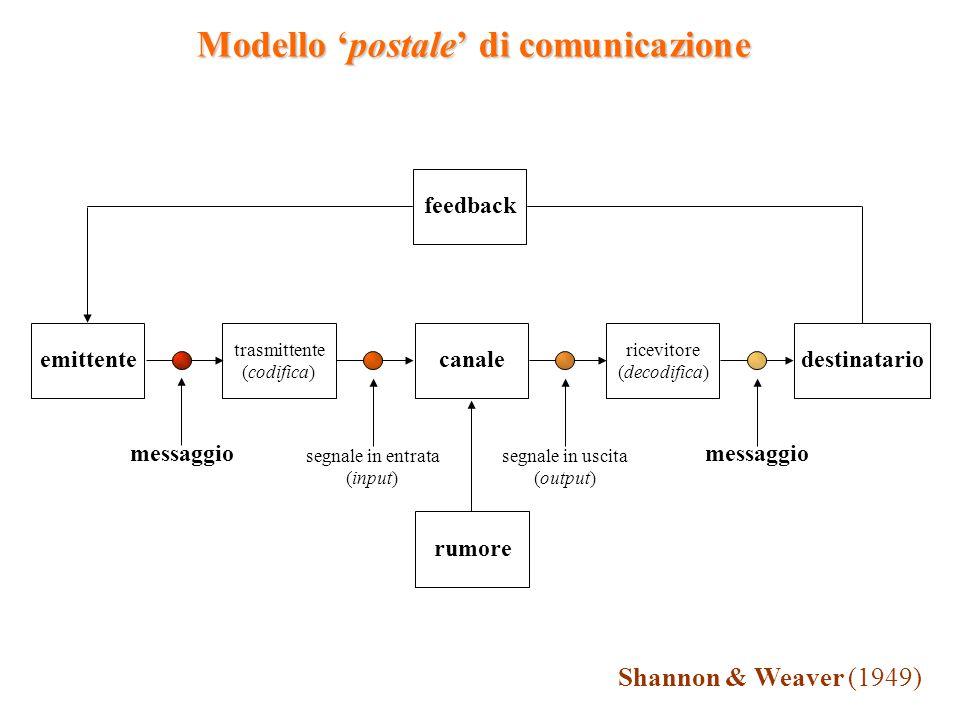 emittente trasmittente (codifica) canale ricevitore (decodifica) destinatario feedback rumore messaggio segnale in entrata (input) segnale in uscita (output) messaggio Shannon & Weaver (1949) Modello 'postale' di comunicazione