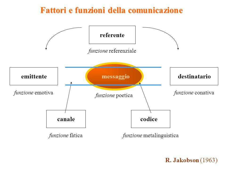 R. Jakobson (1963) emittentedestinatario referente canalecodice messaggio funzione fàticafunzione metalinguistica funzione poetica funzione emotiva fu