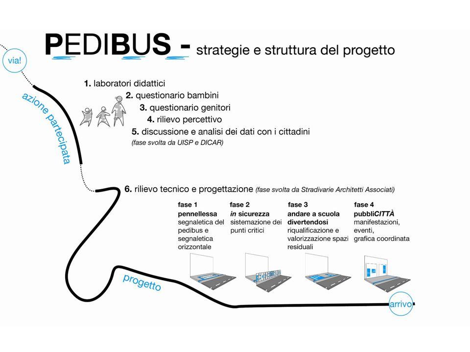 PEDIBUS VALMAURA Progettisti STRADIVARIE ARCHITETTI ASSOCIATI Arch.
