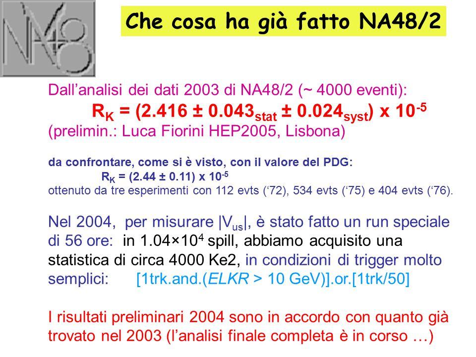 Dall'analisi dei dati 2003 di NA48/2 (~ 4000 eventi): R K = (2.416 ± 0.043 stat ± 0.024 syst ) x 10 -5 (prelimin.: Luca Fiorini HEP2005, Lisbona) da c