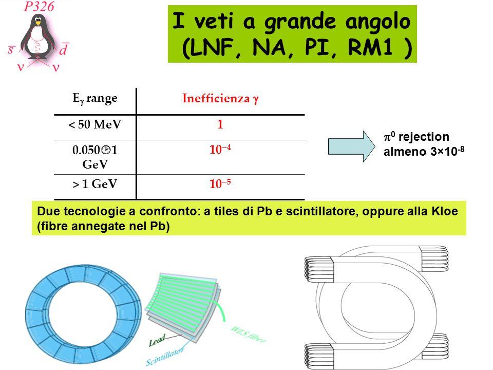 I veti a grande angolo (LNF, NA, PI, RM1 ) 16.8 cm8.2 cm All fiber: Same pattern as KLOE ~8 X 0 Fibers + 1-mm lead wires: ~9 X 0 KLOE-type Pb/scintillating-fiber calorimeter 1-mm diameter scintillating fibers 0.5-mm thick lead foils Full scale prototype of smallest-radius rings, 1/3 in radial depth: Inner/outer radius: 60 cm - 72.5 cm Inner/outer length: 309.5 cm - 348.8 cm Readout granularity: 18 cells, 4.2 x 4.2 cm2 Depth: 25 cm, segmented 700 Kg