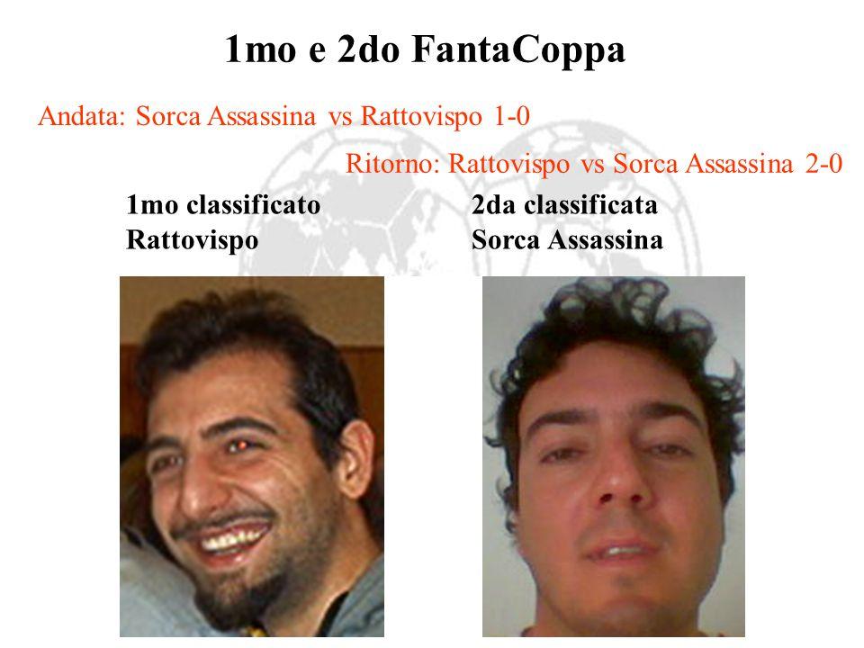 Penalità x formazione non data Renge detto Revenge euro 4(2 volte) Deportivo la Carogna euro2(1 volta) Serpent F.C. euro2(1 volta) Surya euro 6(3 volt