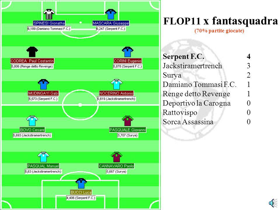 Jackstiramertrench3 Damiano Tommasi F.C.3 Rattovispo2 Deportivo la Carogna2 Sorca Assassina1 Surya0 Renge detto Revenge0 Serpent F.C.0 TOP11 x fantasquadra (70% partite giocate)