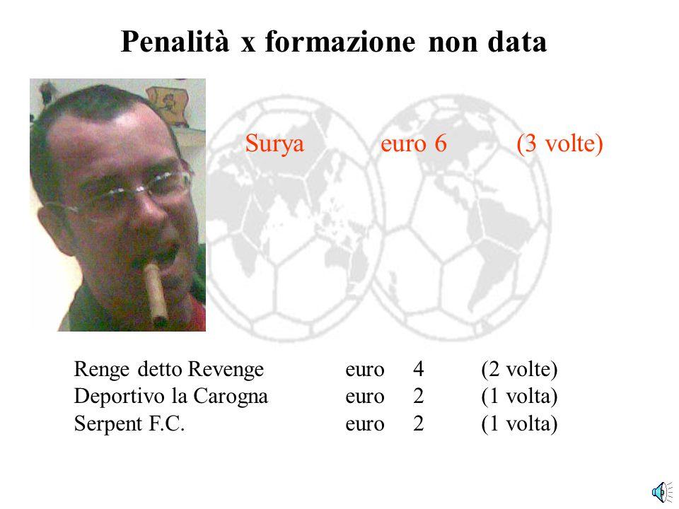 Penalità x punteggi + bassi 21 giornate di campionato + 6 di coppa (dopo la fase ad eliminazione non si pagano penalità), per un totale di 27 giornate e 55 penalità (un aex aequo).