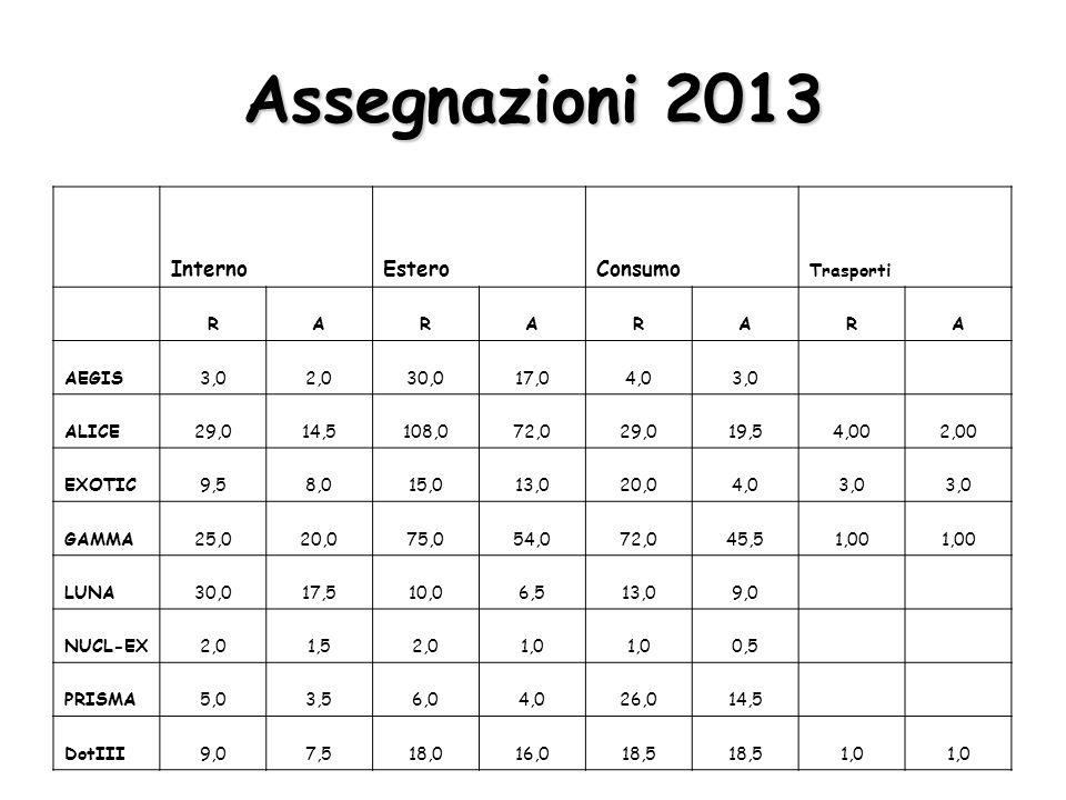 Assegnazioni 2013 Manut.InventarioApp. Softw.
