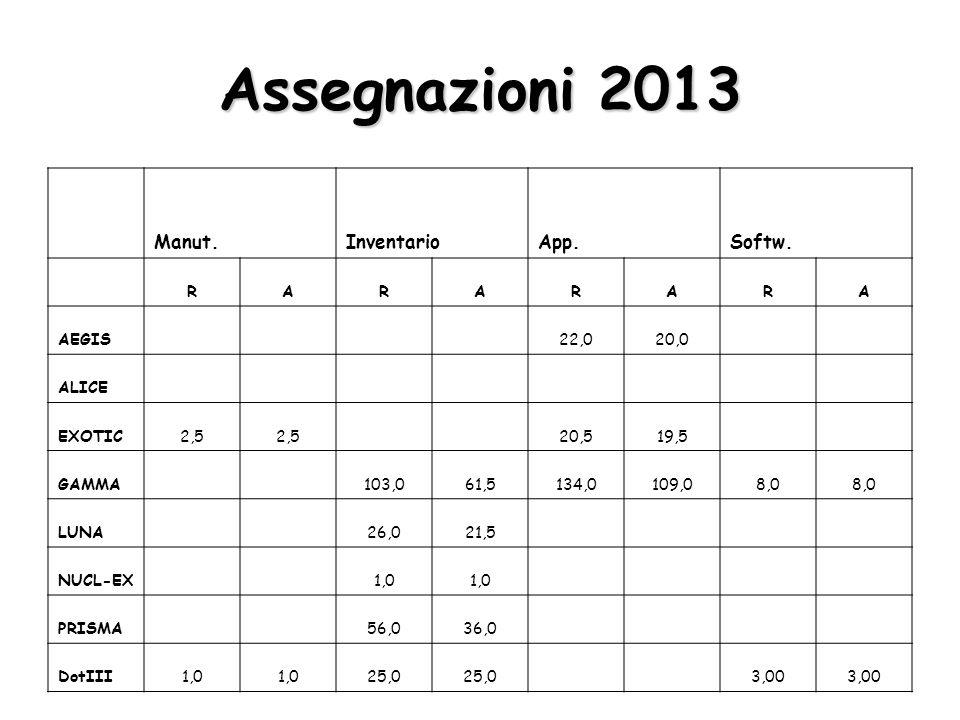 Assegnazioni 2013 Seminari PubblicazioniTotale (incl.