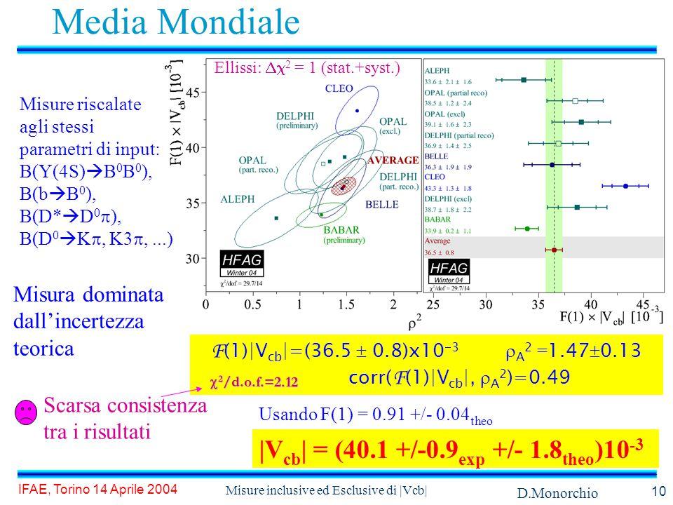D.Monorchio IFAE, Torino 14 Aprile 2004 Misure inclusive ed Esclusive di |Vcb| 10 Media Mondiale |V cb | = (40.1 +/-0.9 exp +/- 1.8 theo )10 -3 Ellissi:  2 = 1 (stat.+syst.) Usando F(1) = 0.91 +/- 0.04 theo F (1)|V cb |=(36.5  0.8)x10  3  A 2 = 1.47  0.13 corr( F (1)|V cb |,  A 2 )=0.49  2 /d.o.f.=2.12 Misura dominata dall'incertezza teorica Scarsa consistenza tra i risultati Misure riscalate agli stessi parametri di input: B(Y(4S)  B 0 B 0 ), B(b  B 0 ), B(D*  D 0  ), B(D 0  K , K3 ,...)