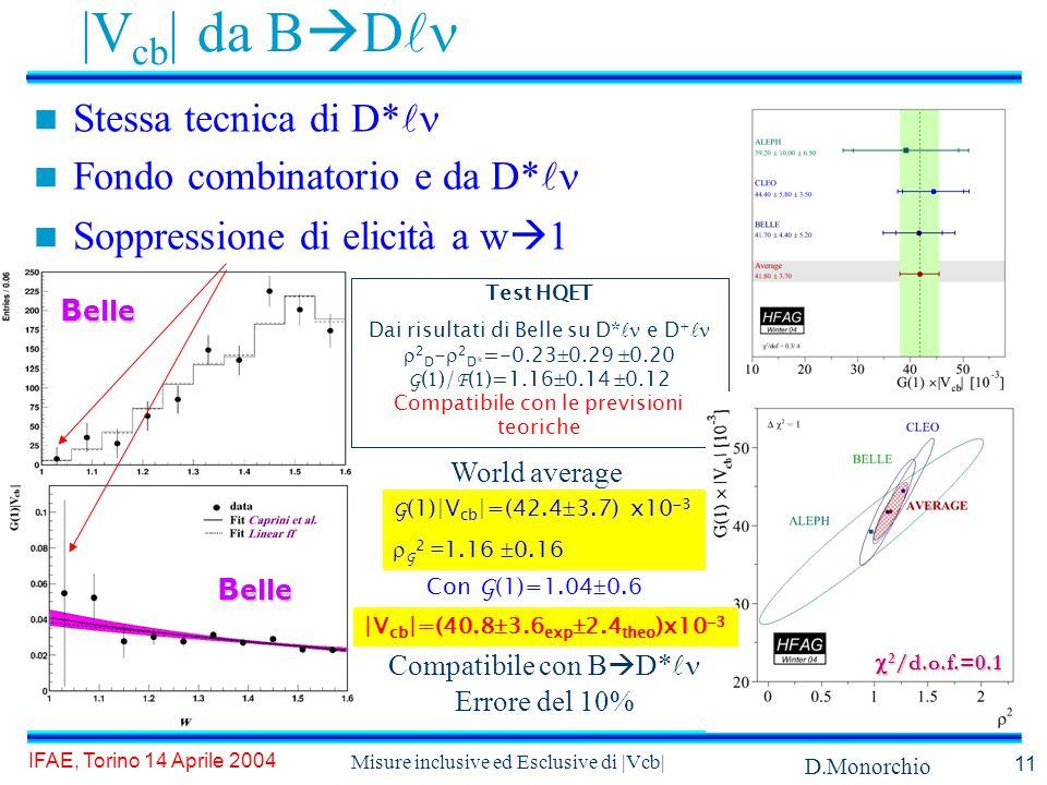 D.Monorchio IFAE, Torino 14 Aprile 2004 Misure inclusive ed Esclusive di |Vcb| 11 B elle Test HQET Dai risultati di Belle su D* e D +  2 D -  2 D* =-0.23  0.29  0.20 G (  )/ F (  )=1.16  0.14  0.12 Compatibile con le previsioni teoriche |V cb | da B  D Stessa tecnica di D* Fondo combinatorio e da D* Soppressione di elicità a w  1 G (1)|V cb |=(42.4  3.7) x10  3  G 2 = 1.16  0.16 Con G (1)=1.04  0.6  2 /d.o.f.=0.1 |V cb |=(40.8  3.6 exp  2.4 theo )x10  3 Compatibile con B  D* Errore del 10% B elle World average