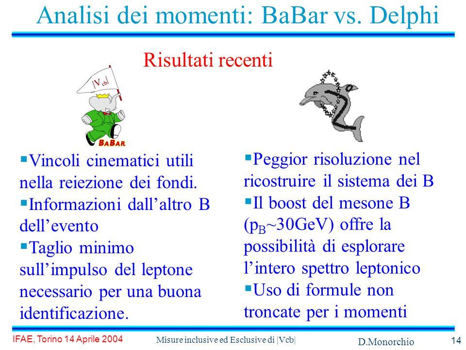 D.Monorchio IFAE, Torino 14 Aprile 2004 Misure inclusive ed Esclusive di |Vcb| 14 Analisi dei momenti: BaBar vs.