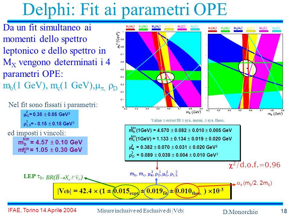 D.Monorchio IFAE, Torino 14 Aprile 2004 Misure inclusive ed Esclusive di |Vcb| 18 Delphi: Fit ai parametri OPE |V cb | = 42.4  (1 ± 0.015 expt.