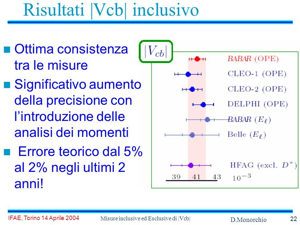 D.Monorchio IFAE, Torino 14 Aprile 2004 Misure inclusive ed Esclusive di |Vcb| 22 Risultati |Vcb| inclusivo Ottima consistenza tra le misure Significativo aumento della precisione con l'introduzione delle analisi dei momenti Errore teorico dal 5% al 2% negli ultimi 2 anni!
