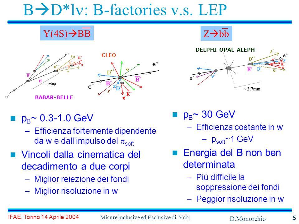 D.Monorchio IFAE, Torino 14 Aprile 2004 Misure inclusive ed Esclusive di |Vcb| 5 B  D*l : B-factories v.s.