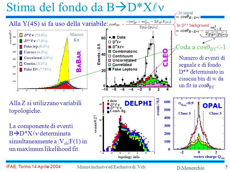 D.Monorchio IFAE, Torino 14 Aprile 2004 Misure inclusive ed Esclusive di |Vcb| 7 Stima del fondo da B  D*X Alla Y(4S) si fa uso della variabile: topology info events/0.27  data D *  D **  Comb.