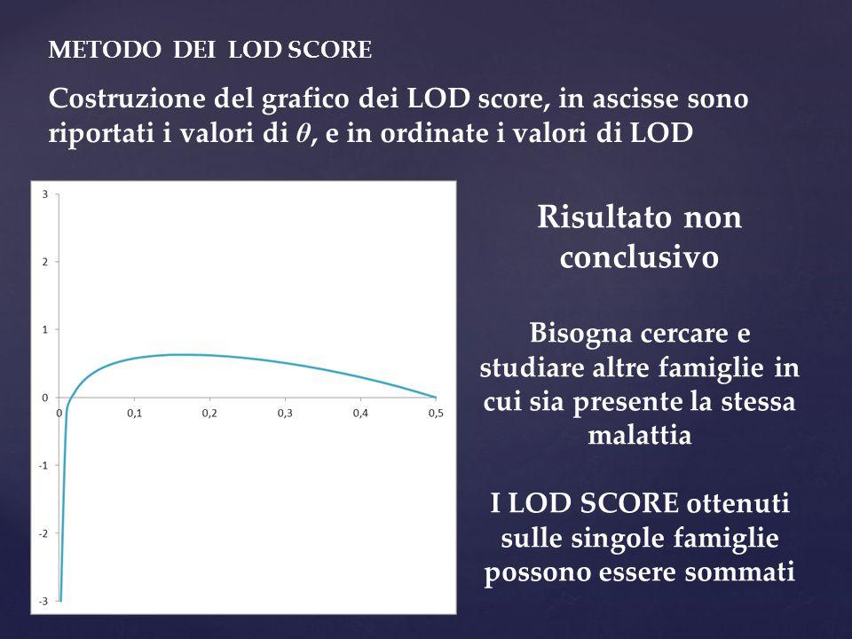 METODO DEI LOD SCORE Costruzione del grafico dei LOD score, in ascisse sono riportati i valori di θ, e in ordinate i valori di LOD Risultato non concl