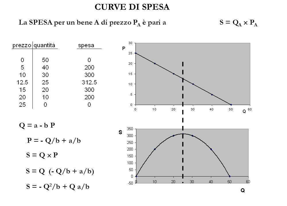 La SPESA per un bene A di prezzo P A è pari a S = Q A  P A CURVE DI SPESA Q = a - b P P = - Q/b + a/b S = Q (- Q/b + a/b) S = Q  P S = - Q 2 /b + Q a/b