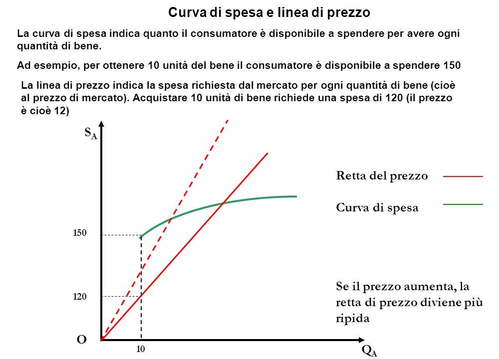 Retta del prezzo Curva di spesa QAQA O SASA Curva di spesa e linea di prezzo 10 La curva di spesa indica quanto il consumatore è disponibile a spendere per avere ogni quantità di bene.