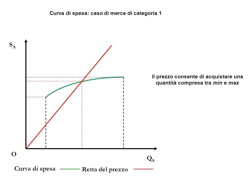 QAQA O SASA Curva di spesa Retta del prezzo Curva di spesa: caso di merce di categoria 1 Il prezzo consente di acquistare una quantità compresa tra min e max