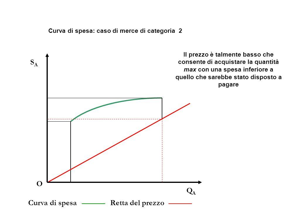 QAQA O SASA Curva di spesaRetta del prezzo Curva di spesa: caso di merce di categoria 2 Il prezzo è talmente basso che consente di acquistare la quantità max con una spesa inferiore a quello che sarebbe stato disposto a pagare