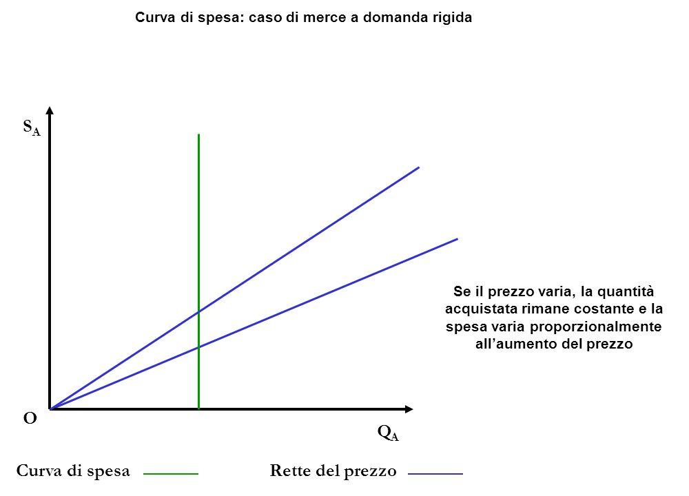 QAQA O SASA Curva di spesaRette del prezzo Curva di spesa: caso di merce a domanda rigida Se il prezzo varia, la quantità acquistata rimane costante e la spesa varia proporzionalmente all'aumento del prezzo