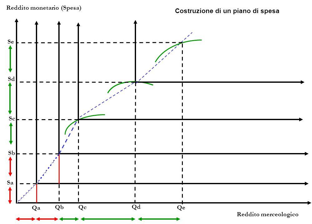Reddito monetario (Spesa) Reddito merceologico Costruzione di un piano di spesa Qa Sa Qb Sb Qc Sc Qd Sd Se Qe