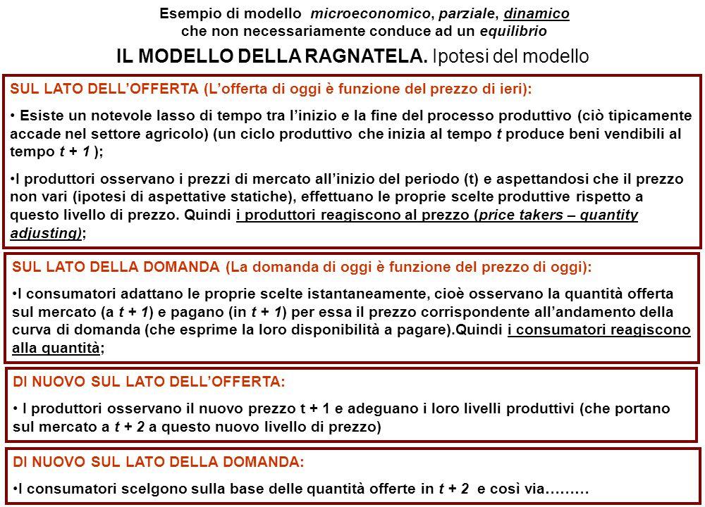 Esempio di modello microeconomico, parziale, dinamico che non necessariamente conduce ad un equilibrio IL MODELLO DELLA RAGNATELA.