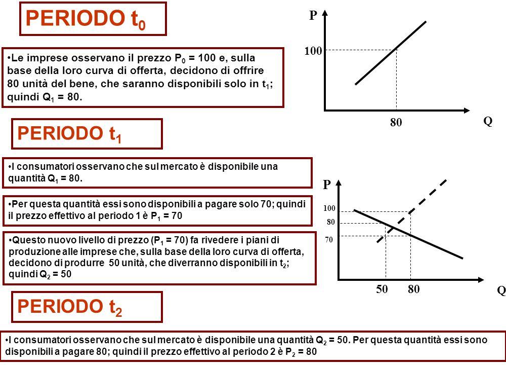 PERIODO t 0 Le imprese osservano il prezzo P 0 = 100 e, sulla base della loro curva di offerta, decidono di offrire 80 unità del bene, che saranno disponibili solo in t 1 ; quindi Q 1 = 80.