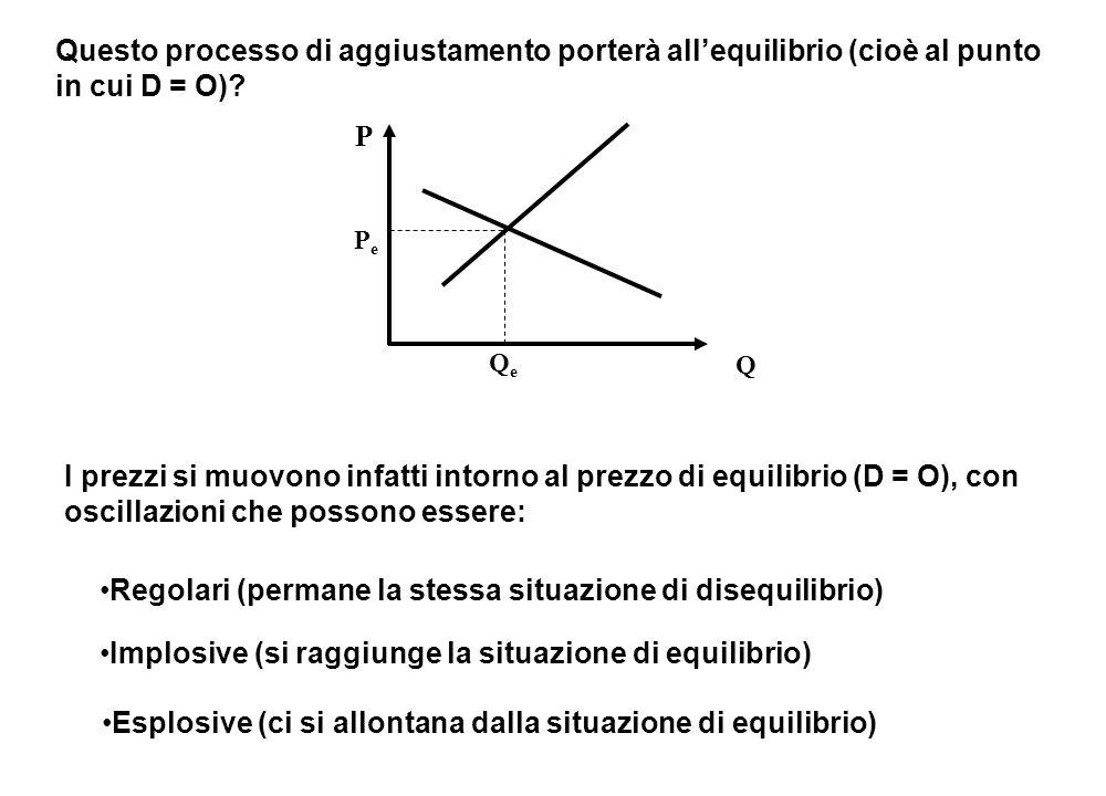 Questo processo di aggiustamento porterà all'equilibrio (cioè al punto in cui D = O).