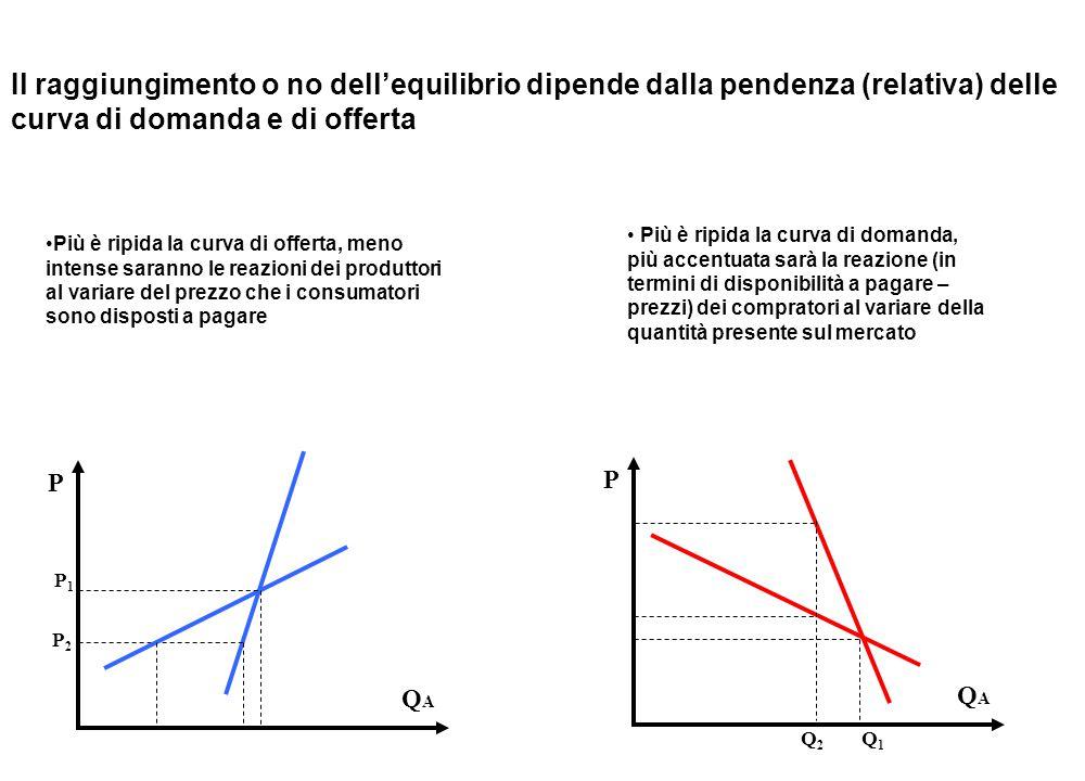 Il raggiungimento o no dell'equilibrio dipende dalla pendenza (relativa) delle curva di domanda e di offerta Più è ripida la curva di offerta, meno intense saranno le reazioni dei produttori al variare del prezzo che i consumatori sono disposti a pagare Più è ripida la curva di domanda, più accentuata sarà la reazione (in termini di disponibilità a pagare – prezzi) dei compratori al variare della quantità presente sul mercato P QAQA P1P1 P2P2 P QAQA Q1Q1 Q2Q2