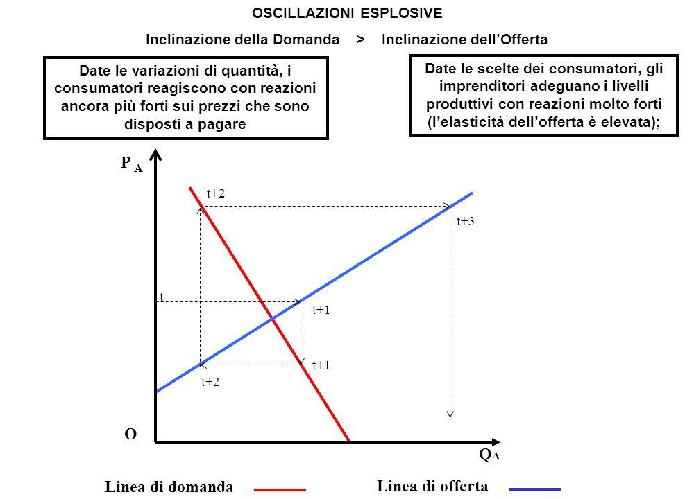 OSCILLAZIONI CONVERGENTI Inclinazione della Domanda < Inclinazione dell'Offerta P A O QAQA Linea di domanda Linea di offerta t t+1 t+2 t+3 Date le scelte dei consumatori, gli imprenditori adeguano i livelli produttivi con reazioni relativamente contenute (l'elasticità dell'offerta è bassa); Date le variazioni di quantità, i consumatori reagiscono con reazioni più deboli sui prezzi che sono disposti a pagare